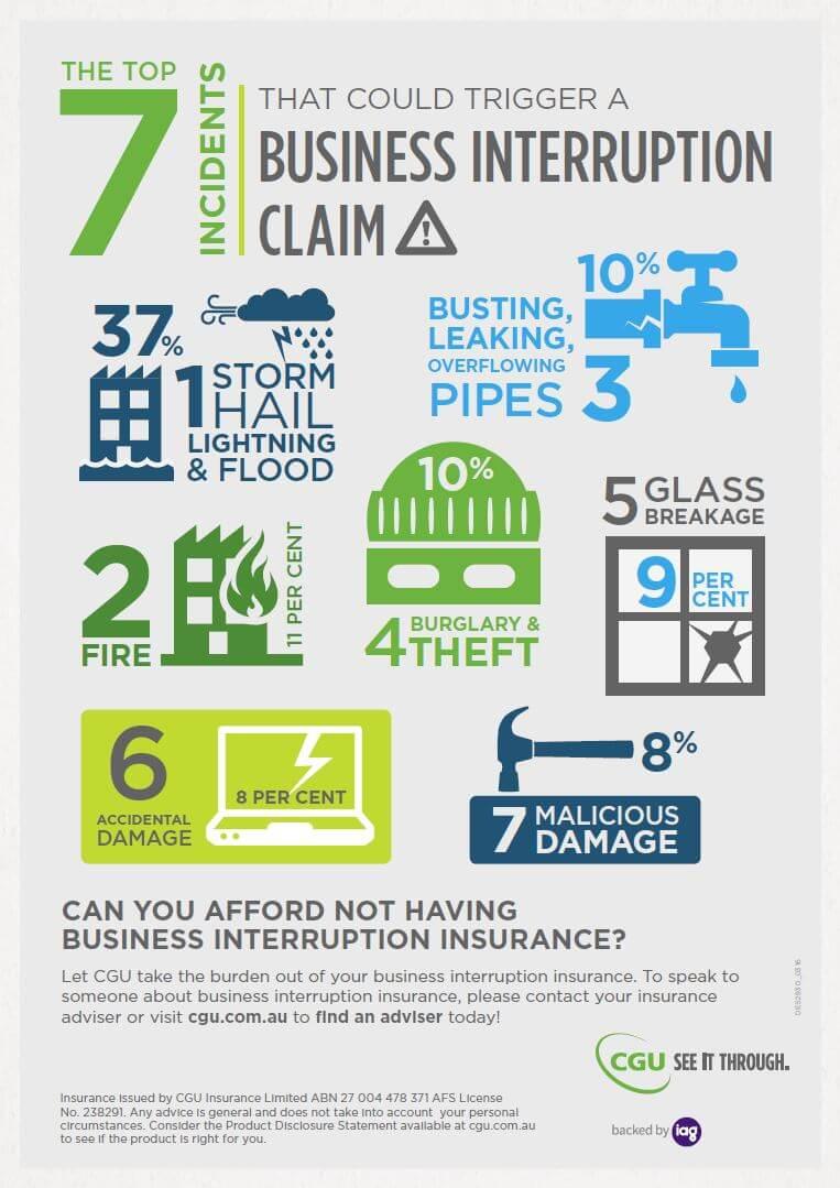 Business Interruption Claim